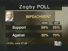 A picture named olbermann_zogby_impeachment_poll_050630-01a.jpg