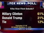 New Fox News Poll Makes Life Uncomfortable For Their Viewers