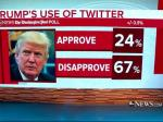 Poll: Americans Are Not Impressed With Trump's Tweet Skills