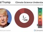 On Climate Change, Trump Has Soundbites. GOP Has Actual (Terrible) Ideas.