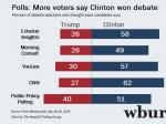 Early Polls Show Clinton Bump After First Debate