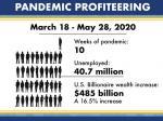 While Millions Lost Jobs To Coronavirus, Billionaires 'Earned' $500B
