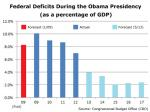 Deficits Are Rapidly Shrinking, Spending Is Flat Under Obama