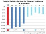 Tea Party Has It Backwards On Falling Federal Deficits