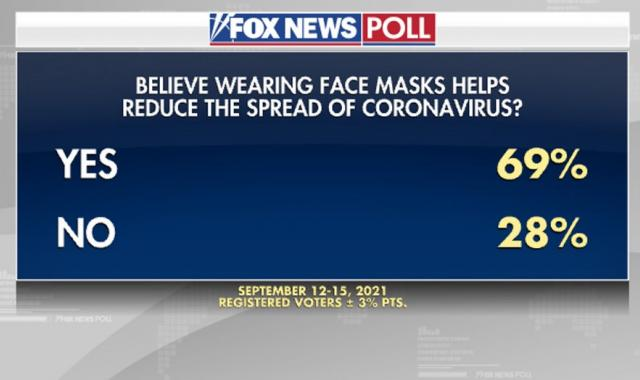 Fox News Poll Proves Republican Screamers Are A Tiny Minority