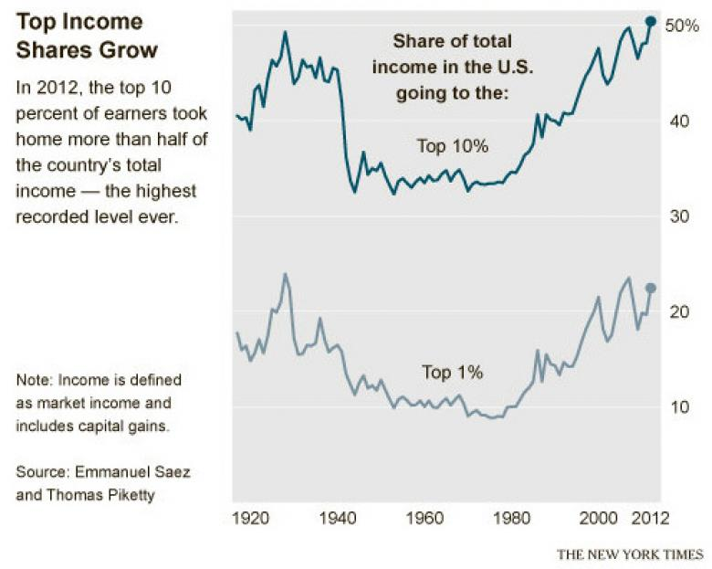 Income Inequality And The Invisible Finger Of The Market