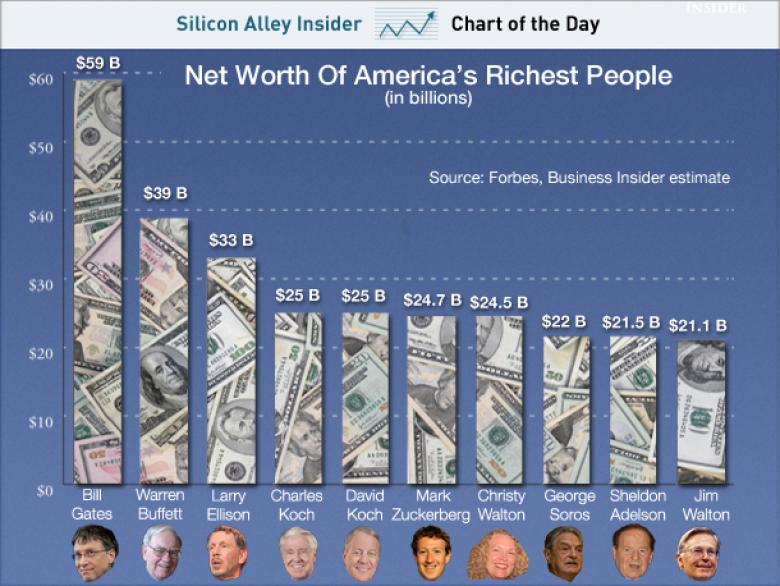 The 85 Richest People On The Planet Now Have As Much Money As The Poorest 3.5 Billion