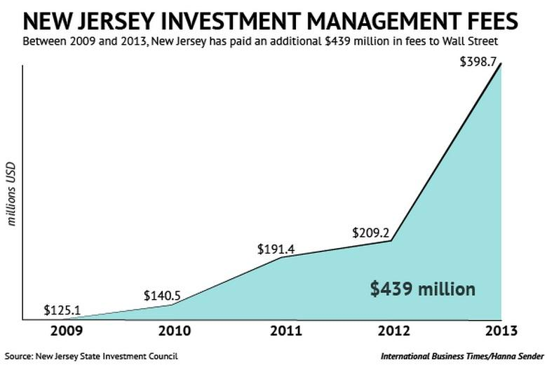 While Christie Blames State Pensions, NJ's Money Goes To Fat Wall Street Management Fees