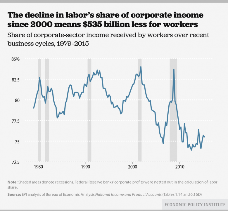 Decline In Labor's Share Of Corporate Income Means $535 Billion Less For Workers