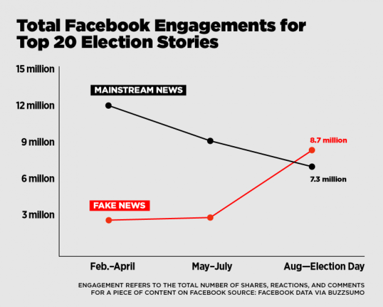 Fake News Dominated Social Media In Months Leading Up To The Election