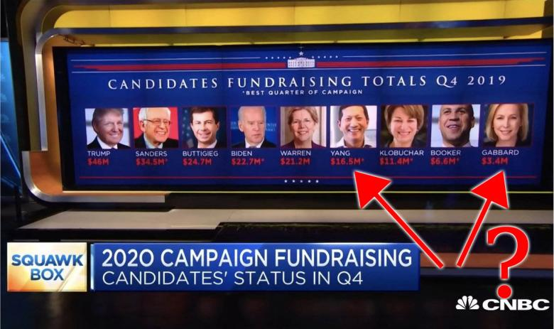 CNBC Fail: Wrong Photo Of Yang And Gabbard In Fundraising Pic