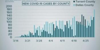 Dallas County TX: Record New COVID-19 Cases Two Days After 'Re-Opening'