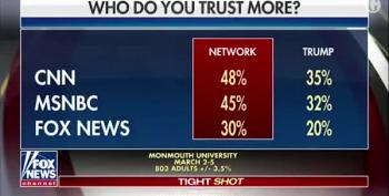 Fox News Accidentally Displays Graphic Showing It Is Least Trusted Cable Network