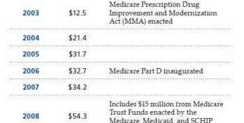 The GOP Loves Medicare Navigators