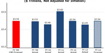 Spending Down, Deficits Halved And Public Sector Smaller Since Obama Took Office