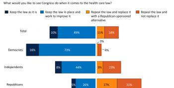 Majority Say Keep Obamacare, Fix What Doesn't Work