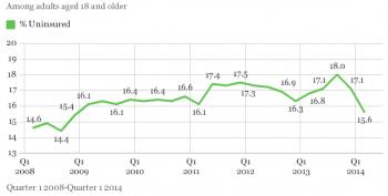 Gallup: Uninsured Rate Falls To Lowest Level Since Obama Took Office