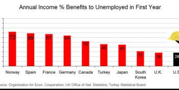 Department Of Obvious: Better Unemployment Benefits = Fewer Suicides