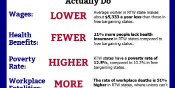 Anti-Union, Low-Wage States Spend More On Safety-Net Help