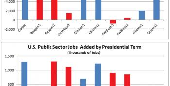U.S. Economy Created Six Times As Many Jobs Under Obama Than Bush