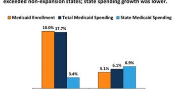 Red States Spent $2 Billion Rejecting Medicare Expansion