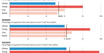Turns Out Trump Voters Totally Don't Like Black People