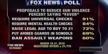 Fox News Poll Shows Widespread Support For Gun Control
