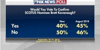 Kavanaugh's Support Plummets In Fox News Poll