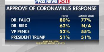 Dr. Fauci Scores 80% Approval Rating In Fox News Polls As Trump Supporters Try To Fire Him