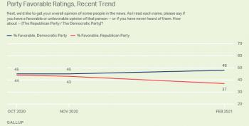 GOP 'Image' Ratings Collapse According To Gallup Poll