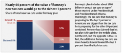 romney_tax_cut_rich.png