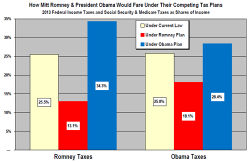 obama_vs_romney_taxes.png