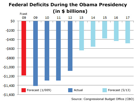 Analysis: Tax cuts, spending to raise deficit to $1T by 2019