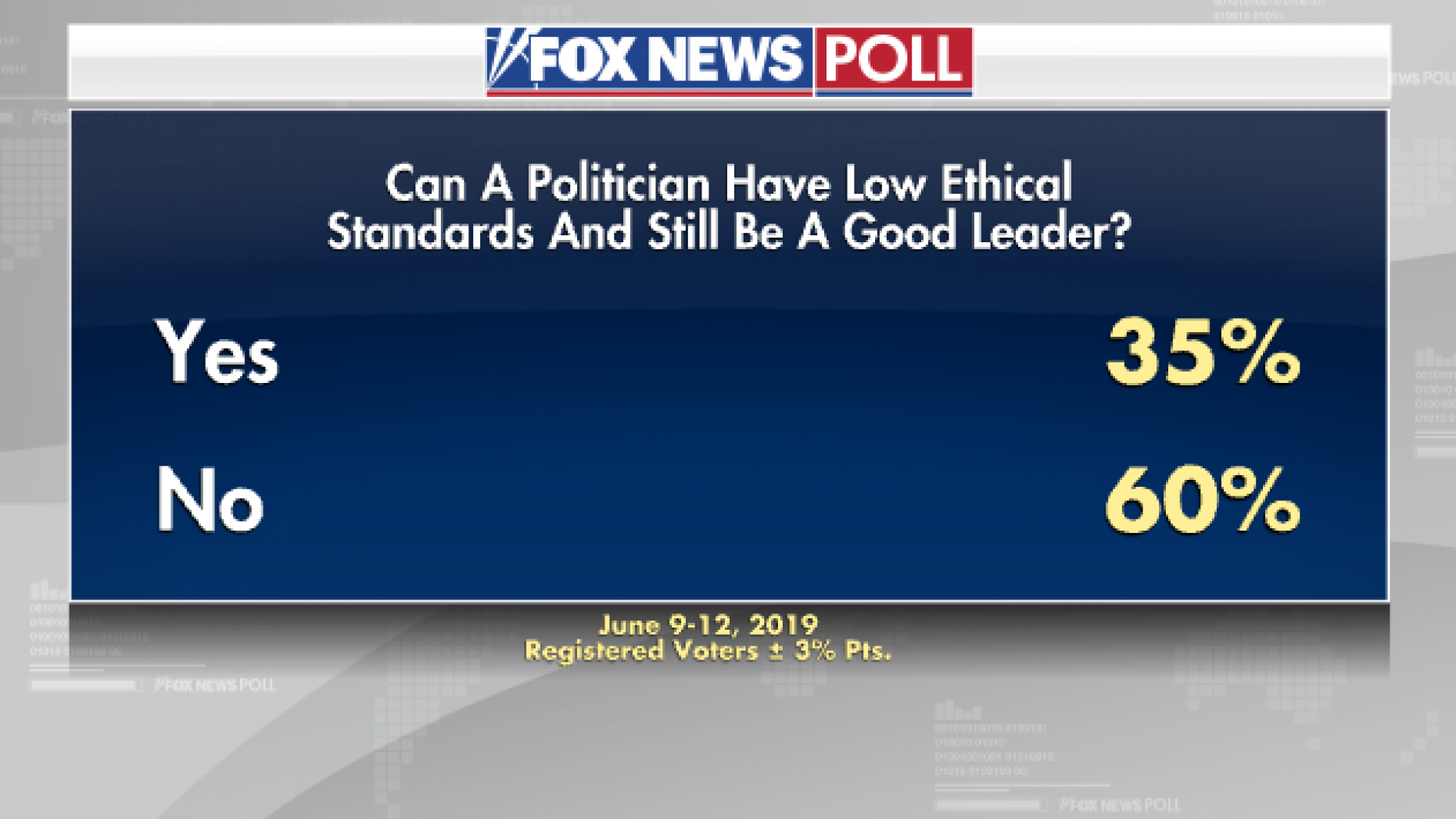New Fox News Poll Finds Every Leading Dem Would Trounce Trump