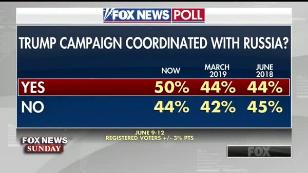 Fox News Poll: More People Believe Trump Conspired With The Russians