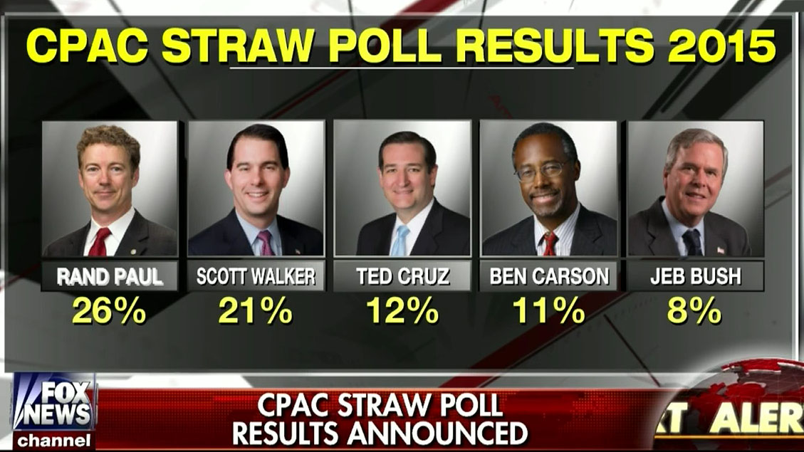 Rand Paul Wins CPAC 2015 Straw Poll | Crooks and Liars