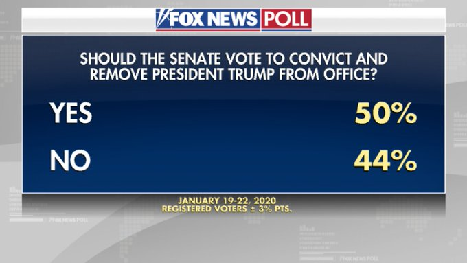 Fox News Poll Shows 50% Of Voters Want Trump Removed From Office