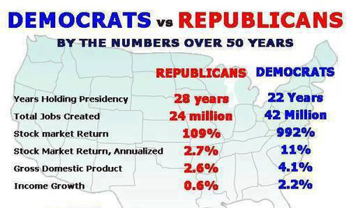 economy-is-always-better-under-democrats-l-9b7jpa.jpeg