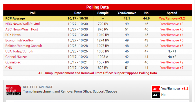 impeachment_polls_rcp.png
