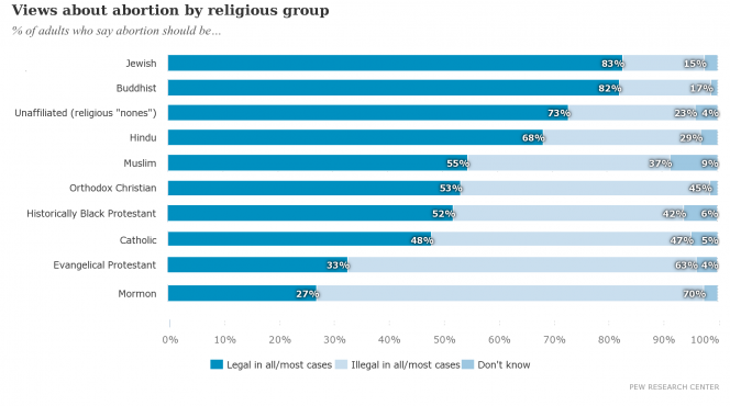 pro-choice_religious_majority2-abortion_by_religious_group.png