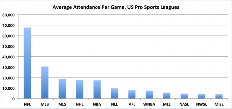 Soccer Attendance in US is Thriving