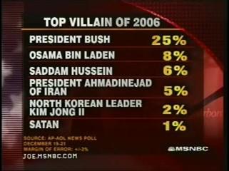 ap-poll-villain.jpg