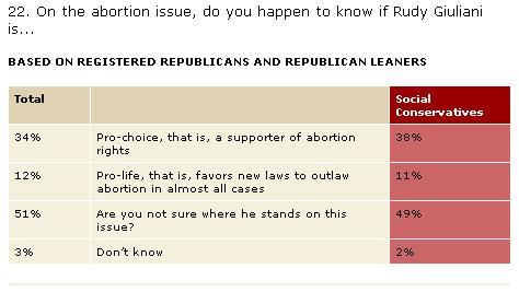 newsweekpoll-rudy-abortion.jpg