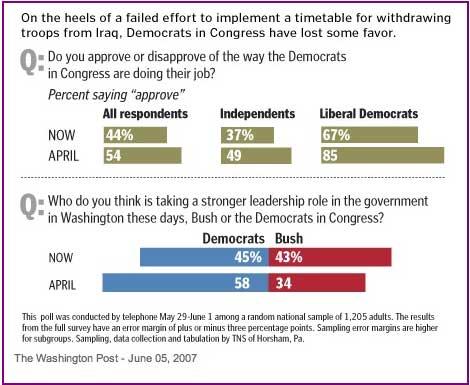 wapo-graphicpollon-democrat.jpg