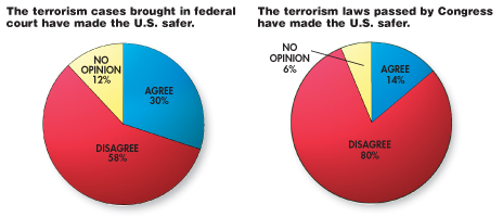 terrorism poll results ABA