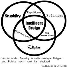 Venn Diagram for Intelligent Design