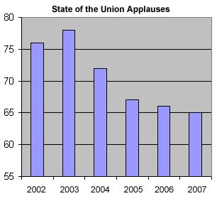 SOTU applause meter