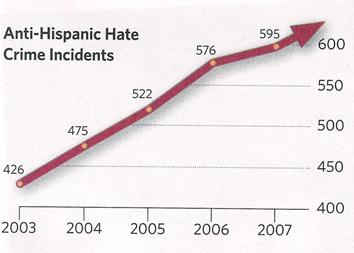Hate crimes-Latinos chart_4e3d1.JPG