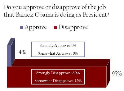 Obama-Approval-CPAC_d72ef.JPG