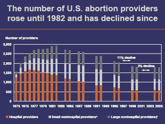 abortion providers graph by Guttmacher Institute_ed162.JPG
